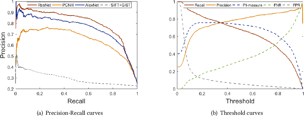 Figure 9: Precision-Recall and Threshold curves for the private class obtained using ResNet features (fc-R) and prior works.