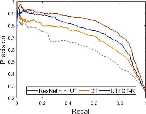 Figure 10: Precision-Recall curves for the private class obtained using visual features (fc-R) and tag features as user tags (UT), deep tags (DT-R), the combination of user tags and deep tags (UT + DT-R).