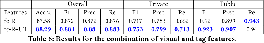 Table 6: Results for the combination of visual and tag features.