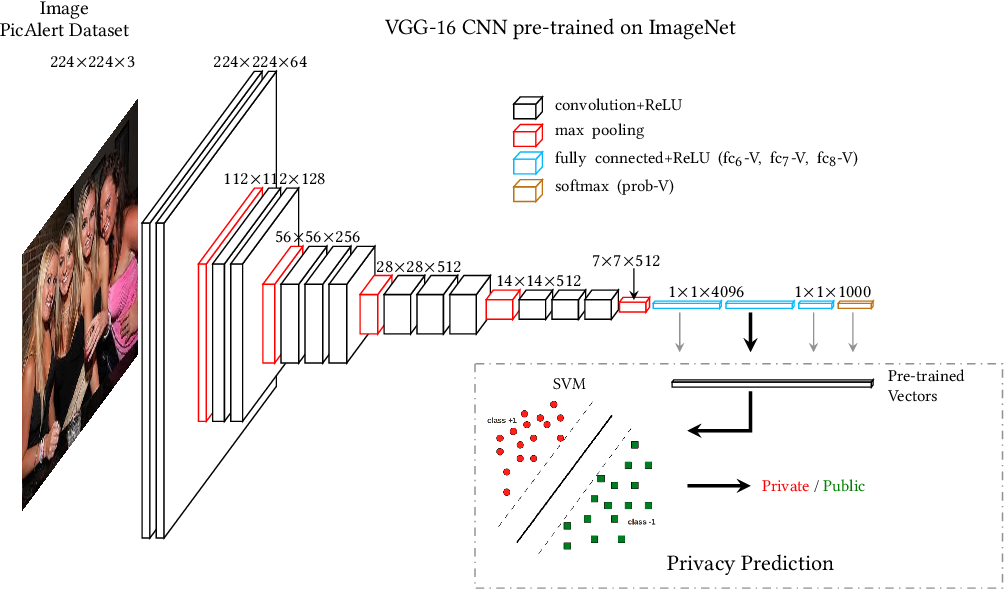Figure 2: Image encoding using pre-trained CNN: (1) We employ a CNN (e.g. VGG-16) pre-trained on the ImageNet object dataset. (2) We derive high-level features from the image's visual content using fully connected layers (fc6-V, fc7-V, and fc8-V) and probability layer (softmax) of the pre-trained network.