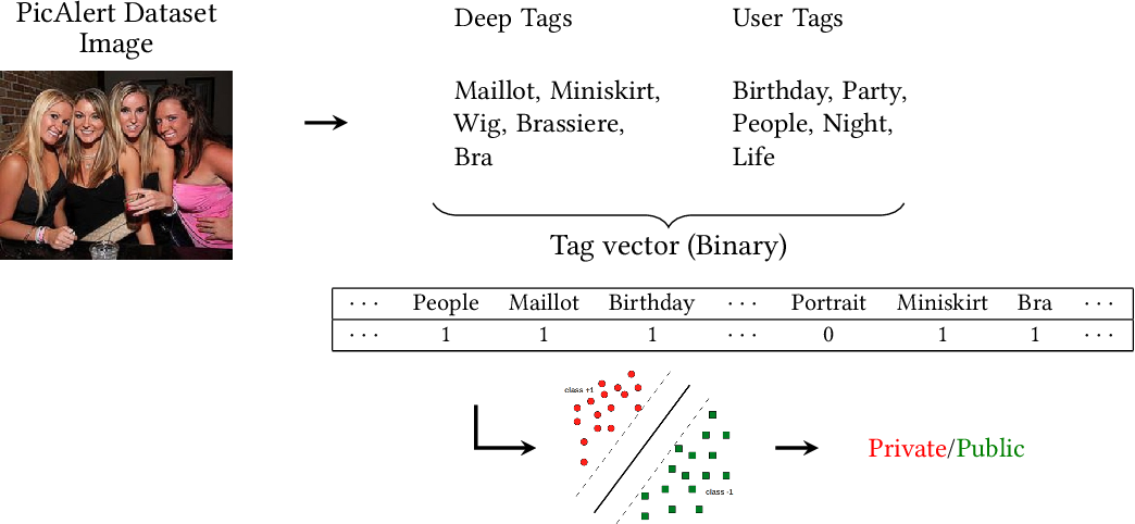 Figure 4: Image encoding using tag features: We encode the combination of user tags and deep tags using binary vector representation, showing presence and absence of tags from tag vocabulary V . We set 1 if a tag is present in the tag set or 0 otherwise. We refer this model as Bag-of-Tags (BoT) model.