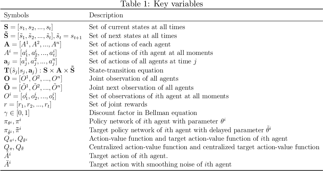 Figure 1 for SA-MATD3:Self-attention-based multi-agent continuous control method in cooperative environments