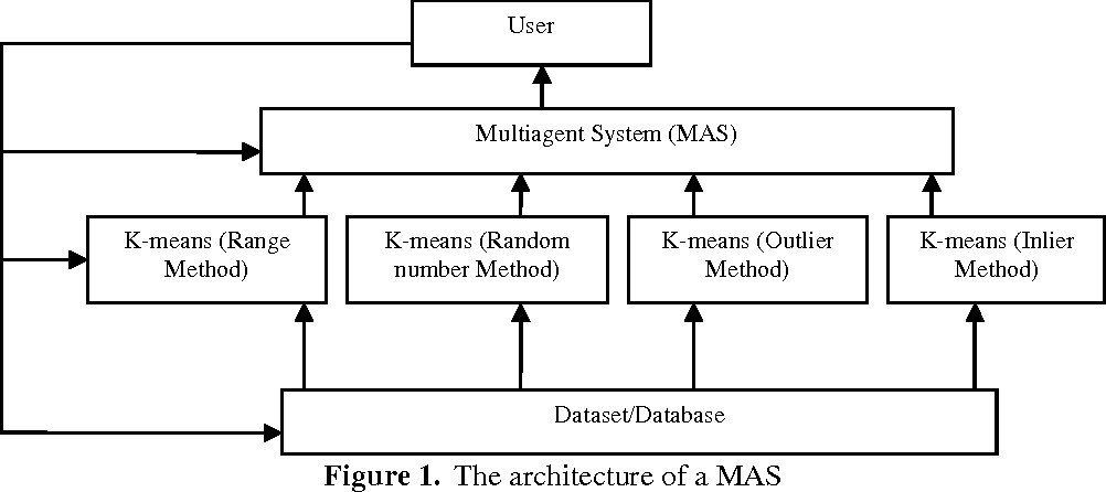 Figure 1 From A Multiagent System Mas For The Generation Of