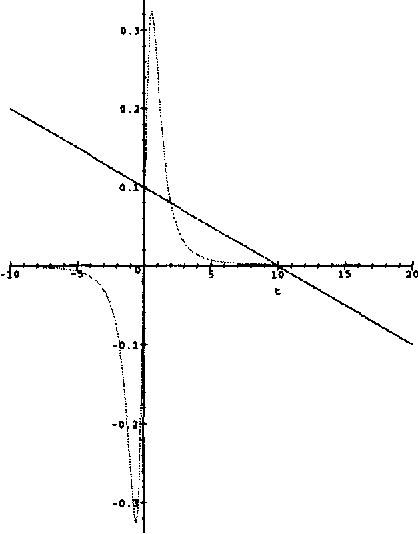 Figure 2: Graphical setting of the first derivative to zero