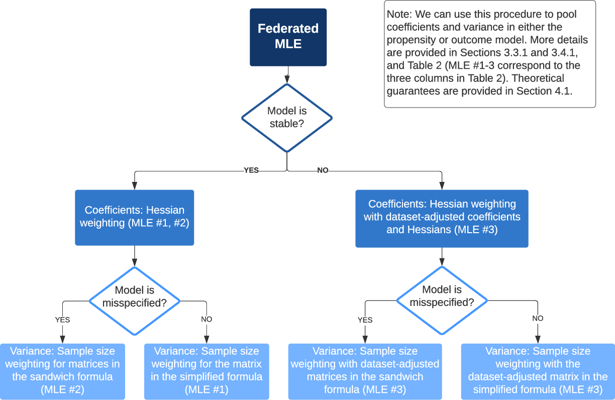 Figure 3 for Federated Causal Inference in Heterogeneous Observational Data