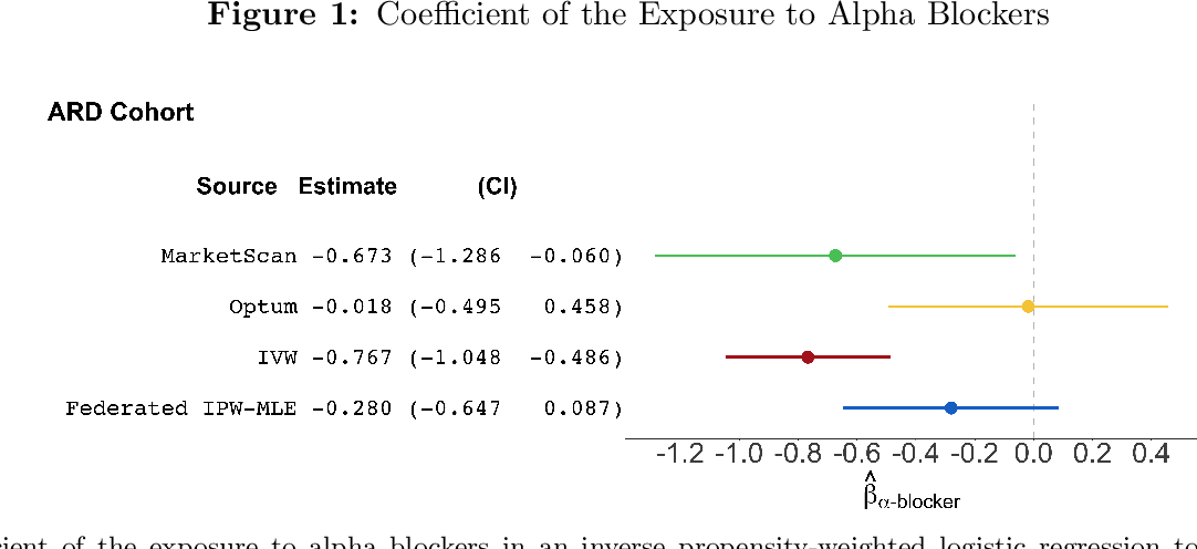Figure 1 for Federated Causal Inference in Heterogeneous Observational Data