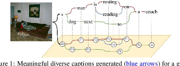 Figure 1 for Sequential Latent Spaces for Modeling the Intention During Diverse Image Captioning