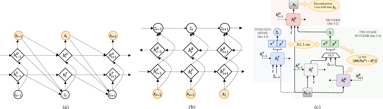 Figure 3 for Sequential Latent Spaces for Modeling the Intention During Diverse Image Captioning