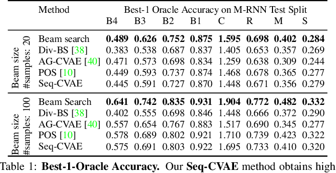 Figure 2 for Sequential Latent Spaces for Modeling the Intention During Diverse Image Captioning