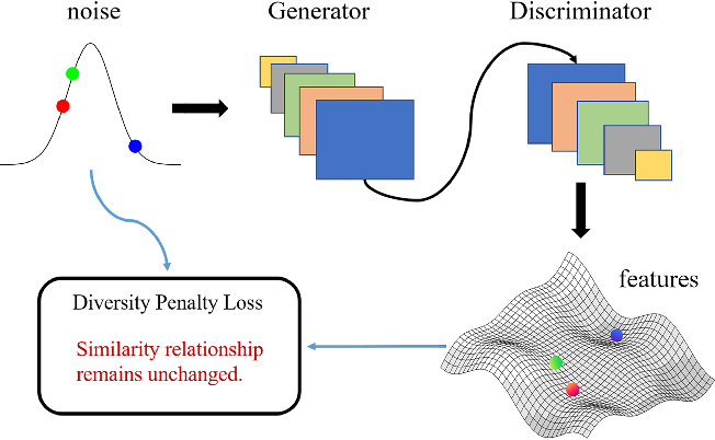 Figure 3 for Alleviating Mode Collapse in GAN via Diversity Penalty Module