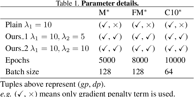 Figure 2 for Alleviating Mode Collapse in GAN via Diversity Penalty Module