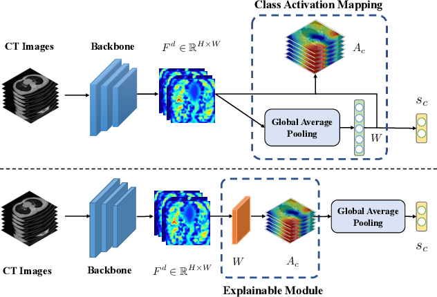 Figure 1 for Explainable AI For COVID-19 CT Classifiers: An Initial Comparison Study