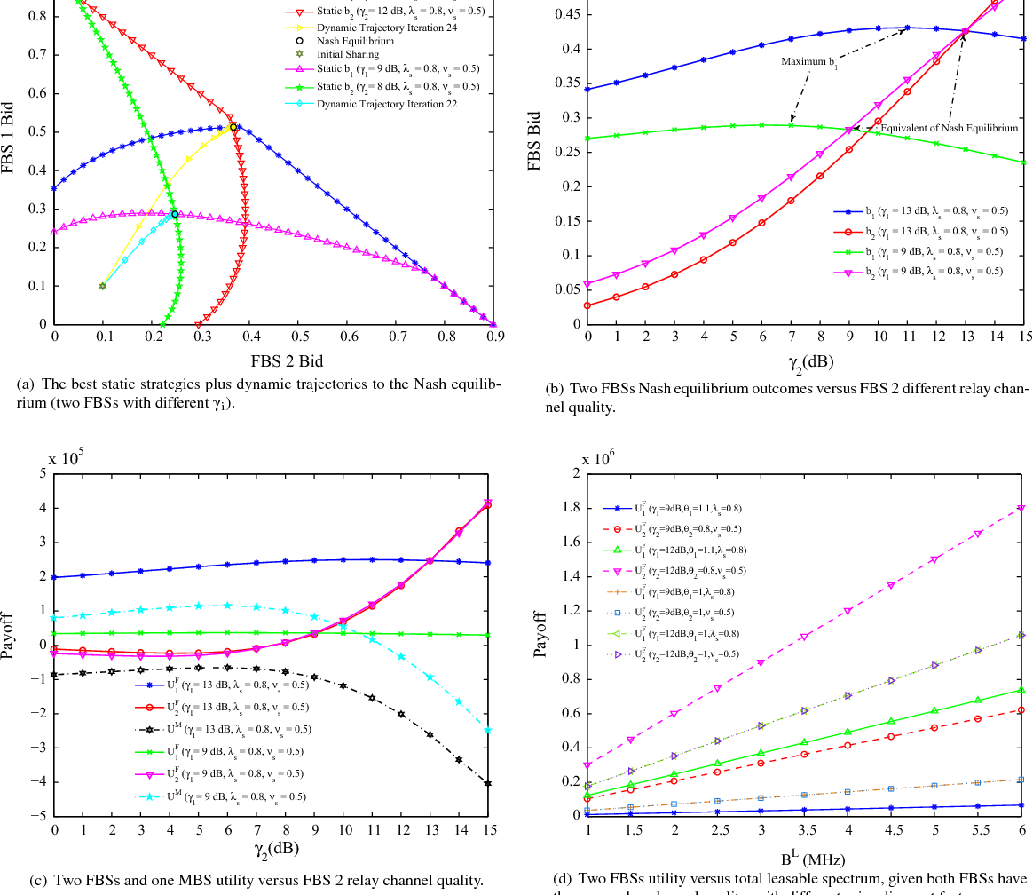 Utility Driven Relay For Hybrid Access Femtocells Based On Cognitive Quality 12 Volt Radio Spectrum Auction Semantic Scholar