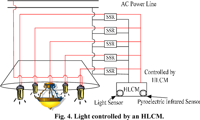 Automatic room light intensity detection and control using a ...