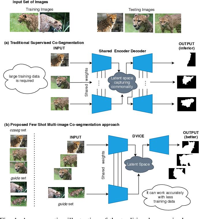 Figure 1 for Directed Variational Cross-encoder Network for Few-shot Multi-image Co-segmentation