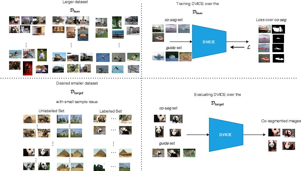 Figure 3 for Directed Variational Cross-encoder Network for Few-shot Multi-image Co-segmentation