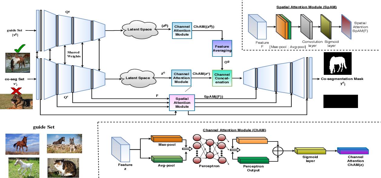 Figure 4 for Directed Variational Cross-encoder Network for Few-shot Multi-image Co-segmentation
