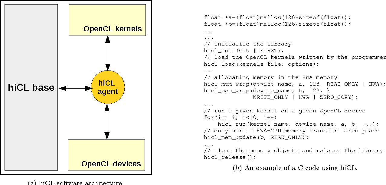hiCL: an OpenCL abstraction layer for scientific computing