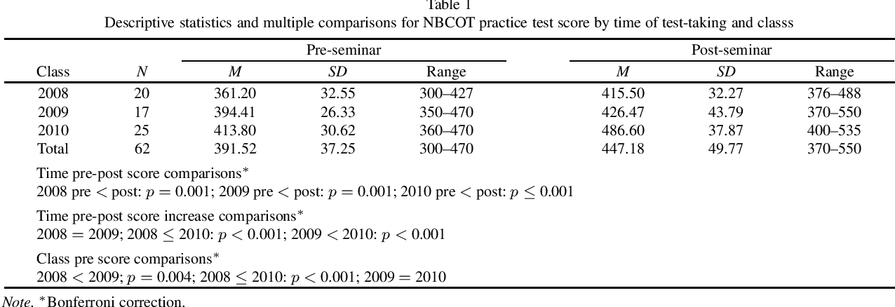 Table 1 from Assessing occupational therapy students