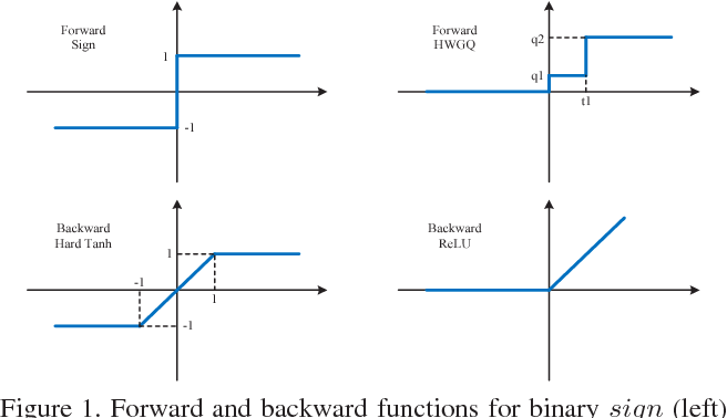 Figure 1 for Deep Learning with Low Precision by Half-wave Gaussian Quantization
