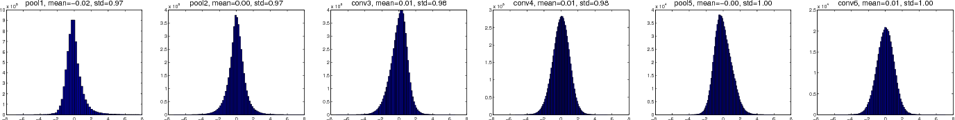 Figure 3 for Deep Learning with Low Precision by Half-wave Gaussian Quantization
