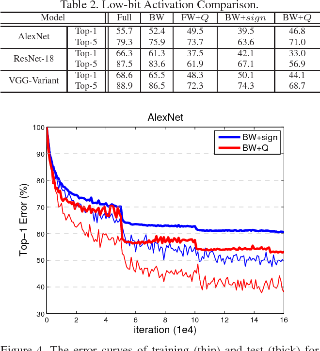 Figure 4 for Deep Learning with Low Precision by Half-wave Gaussian Quantization