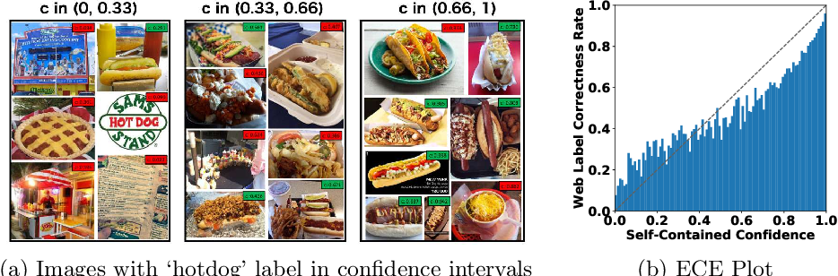 Figure 1 for Webly Supervised Image Classification with Self-Contained Confidence
