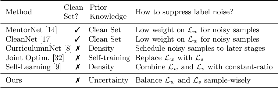 Figure 2 for Webly Supervised Image Classification with Self-Contained Confidence