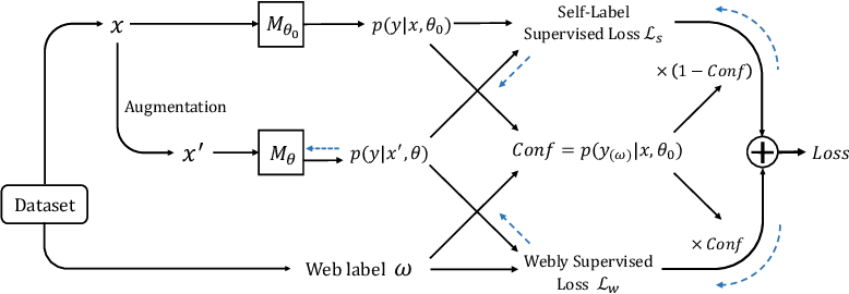 Figure 3 for Webly Supervised Image Classification with Self-Contained Confidence