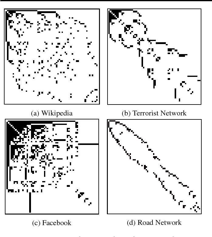 Figure 3 for Network Lens: Node Classification in Topologically Heterogeneous Networks
