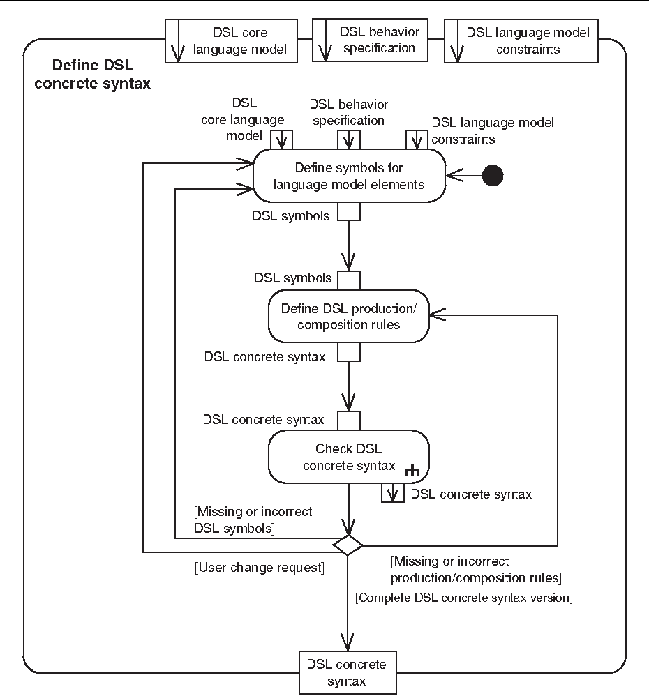 Figure 4 From An Approach For The Systematic Development Of Domain