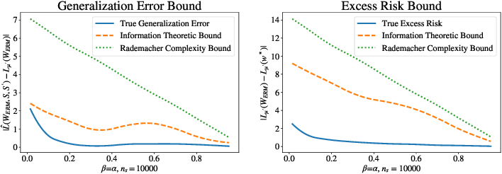 Figure 2 for Information-theoretic analysis for transfer learning