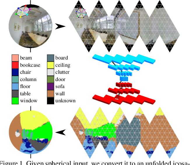 Figure 1 for Orientation-aware Semantic Segmentation on Icosahedron Spheres