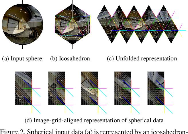 Figure 3 for Orientation-aware Semantic Segmentation on Icosahedron Spheres