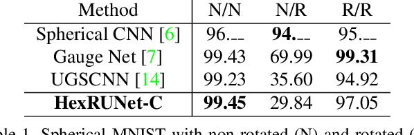 Figure 2 for Orientation-aware Semantic Segmentation on Icosahedron Spheres