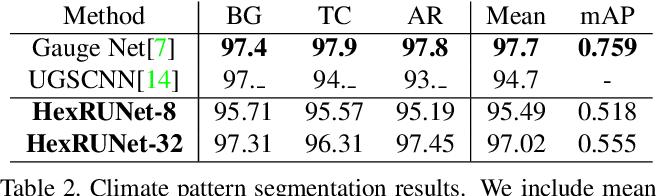 Figure 4 for Orientation-aware Semantic Segmentation on Icosahedron Spheres