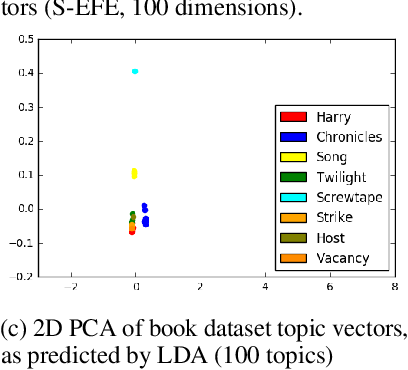 Figure 3 for CoVeR: Learning Covariate-Specific Vector Representations with Tensor Decompositions