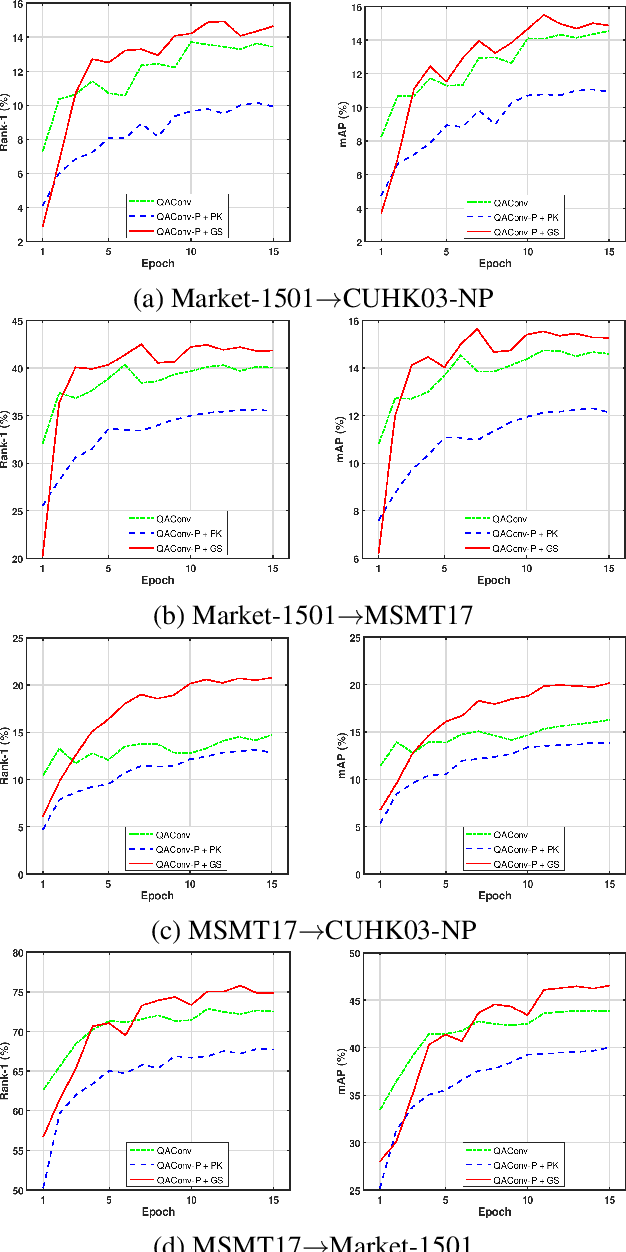 Figure 3 for Graph Sampling Based Deep Metric Learning for Generalizable Person Re-Identification
