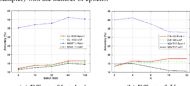 Figure 4 for Graph Sampling Based Deep Metric Learning for Generalizable Person Re-Identification