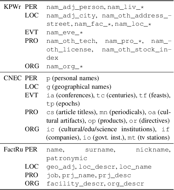 Figure 1 for Named Entity Recognition and Linking Augmented with Large-Scale Structured Data
