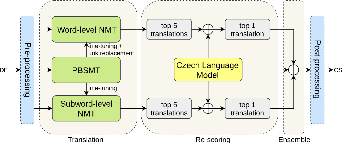 Figure 1 for Incorporating Word and Subword Units in Unsupervised Machine Translation Using Language Model Rescoring