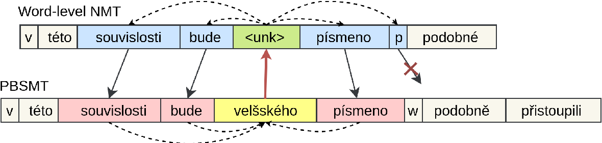 Figure 3 for Incorporating Word and Subword Units in Unsupervised Machine Translation Using Language Model Rescoring