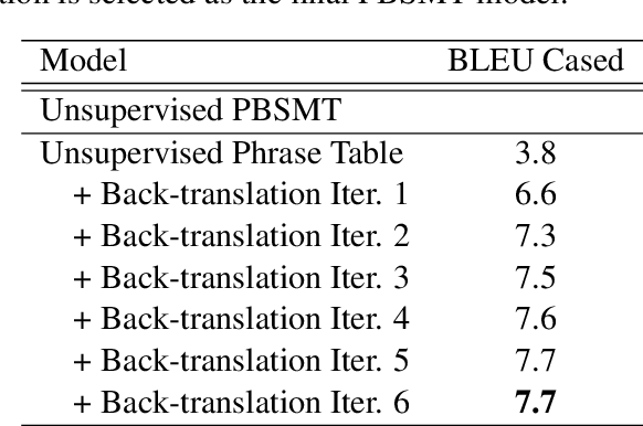 Figure 2 for Incorporating Word and Subword Units in Unsupervised Machine Translation Using Language Model Rescoring