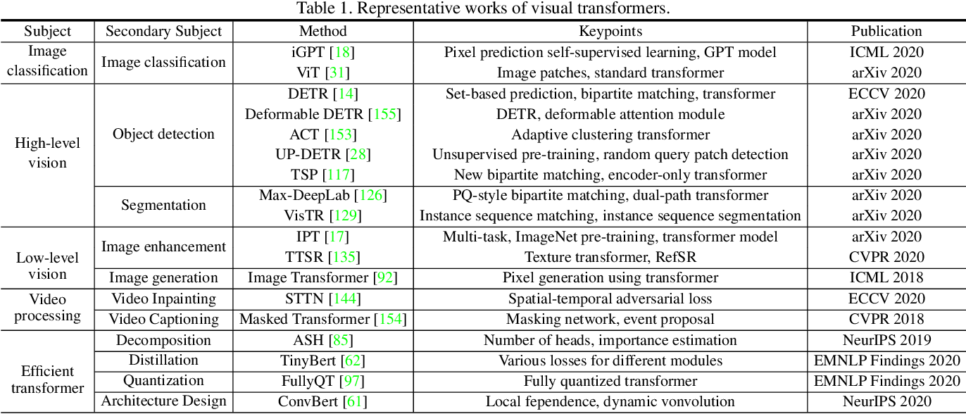 Figure 2 for A Survey on Visual Transformer