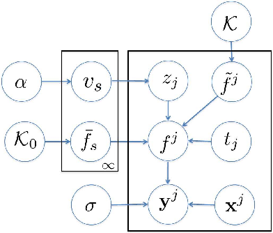Figure 3 for Infinite Shift-invariant Grouped Multi-task Learning for Gaussian Processes