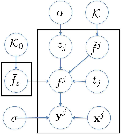Figure 1 for Infinite Shift-invariant Grouped Multi-task Learning for Gaussian Processes