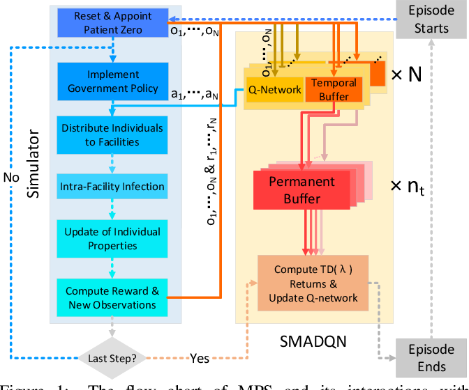Figure 1 for A Microscopic Pandemic Simulator for Pandemic Prediction Using Scalable Million-Agent Reinforcement Learning