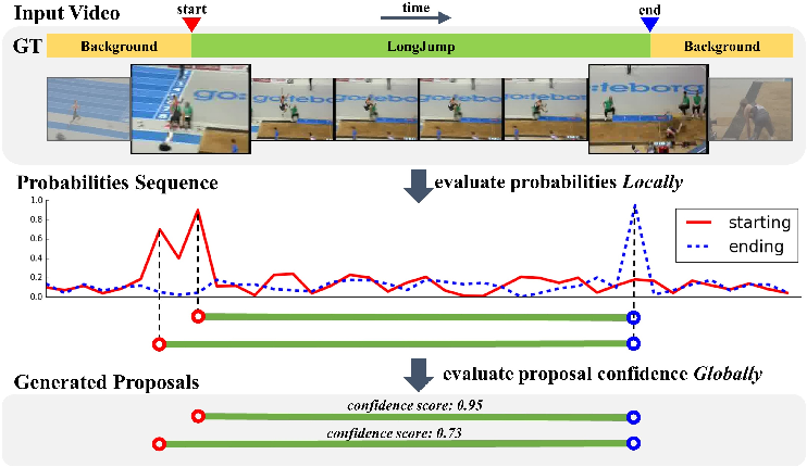 Figure 1 for BSN: Boundary Sensitive Network for Temporal Action Proposal Generation