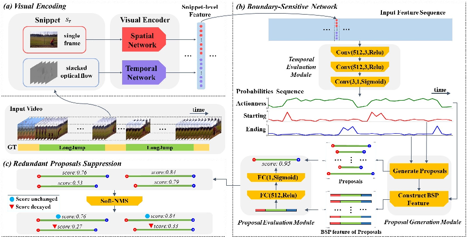 Figure 3 for BSN: Boundary Sensitive Network for Temporal Action Proposal Generation