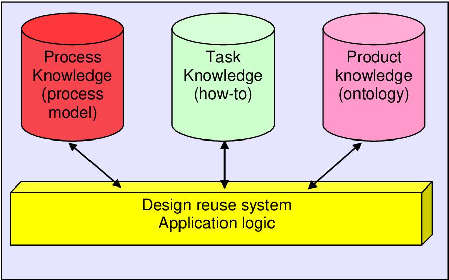 Engineering Design Management Framework: A framework to integrate design knowledge reuse and requirements rh:semanticscholar.org,Design
